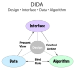 Design Interface Data Algorithm
