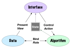 State • Interface • Data • Algorithm